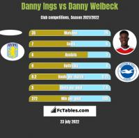 Danny Ings vs Danny Welbeck h2h player stats