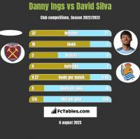 Danny Ings vs David Silva h2h player stats
