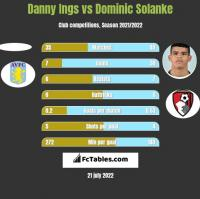 Danny Ings vs Dominic Solanke h2h player stats