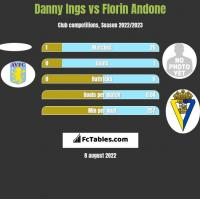 Danny Ings vs Florin Andone h2h player stats