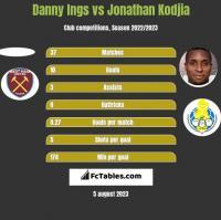 Danny Ings vs Jonathan Kodjia h2h player stats