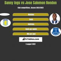 Danny Ings vs Jose Salomon Rondon h2h player stats