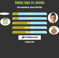 Danny Ings vs Joselu h2h player stats