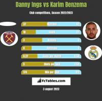 Danny Ings vs Karim Benzema h2h player stats