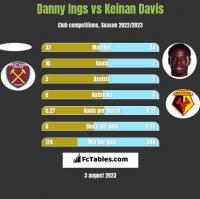 Danny Ings vs Keinan Davis h2h player stats