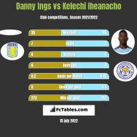 Danny Ings vs Kelechi Iheanacho h2h player stats