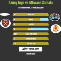 Danny Ings vs Mbwana Samata h2h player stats