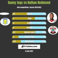 Danny Ings vs Nathan Redmond h2h player stats