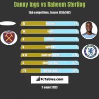 Danny Ings vs Raheem Sterling h2h player stats