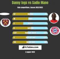 Danny Ings vs Sadio Mane h2h player stats
