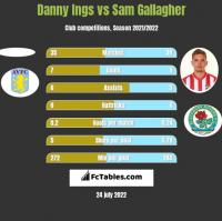 Danny Ings vs Sam Gallagher h2h player stats