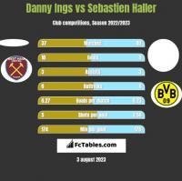 Danny Ings vs Sebastien Haller h2h player stats