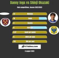 Danny Ings vs Shinji Okazaki h2h player stats