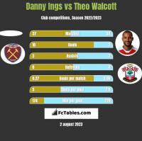 Danny Ings vs Theo Walcott h2h player stats