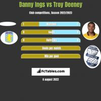 Danny Ings vs Troy Deeney h2h player stats