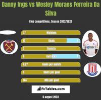 Danny Ings vs Wesley Moraes Ferreira Da Silva h2h player stats
