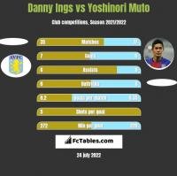 Danny Ings vs Yoshinori Muto h2h player stats