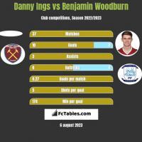 Danny Ings vs Benjamin Woodburn h2h player stats