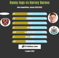 Danny Ings vs Harvey Barnes h2h player stats