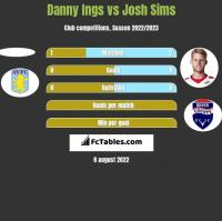 Danny Ings vs Josh Sims h2h player stats