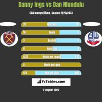 Danny Ings vs Dan Nlundulu h2h player stats