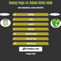 Danny Ings vs Adam Uche Idah h2h player stats