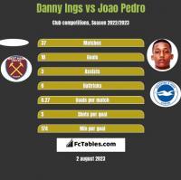 Danny Ings vs Joao Pedro h2h player stats