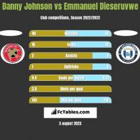 Danny Johnson vs Emmanuel Dieseruvwe h2h player stats