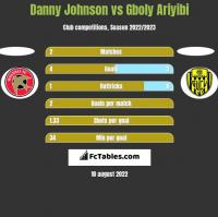 Danny Johnson vs Gboly Ariyibi h2h player stats