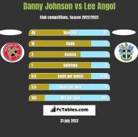 Danny Johnson vs Lee Angol h2h player stats