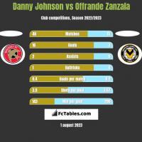 Danny Johnson vs Offrande Zanzala h2h player stats