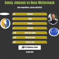 Danny Johnson vs Ross McCormack h2h player stats