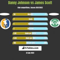 Danny Johnson vs James Scott h2h player stats