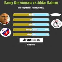 Danny Koevermans vs Adrian Dalmau h2h player stats