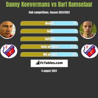 Danny Koevermans vs Bart Ramselaar h2h player stats