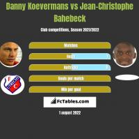 Danny Koevermans vs Jean-Christophe Bahebeck h2h player stats