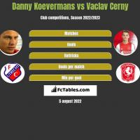 Danny Koevermans vs Vaclav Cerny h2h player stats