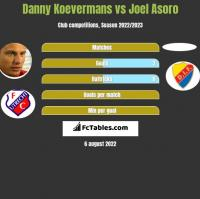 Danny Koevermans vs Joel Asoro h2h player stats