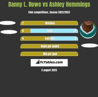 Danny L. Rowe vs Ashley Hemmings h2h player stats