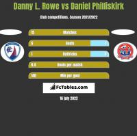Danny L. Rowe vs Daniel Philliskirk h2h player stats