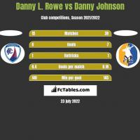Danny L. Rowe vs Danny Johnson h2h player stats