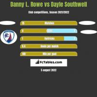 Danny L. Rowe vs Dayle Southwell h2h player stats