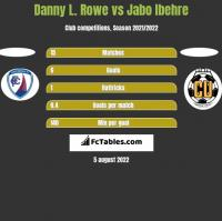Danny L. Rowe vs Jabo Ibehre h2h player stats
