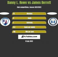 Danny L. Rowe vs James Berrett h2h player stats