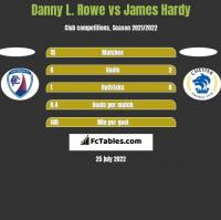 Danny L. Rowe vs James Hardy h2h player stats