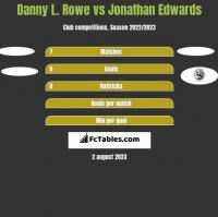 Danny L. Rowe vs Jonathan Edwards h2h player stats