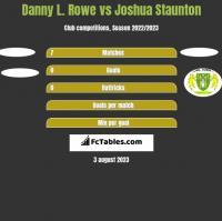 Danny L. Rowe vs Joshua Staunton h2h player stats