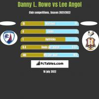 Danny L. Rowe vs Lee Angol h2h player stats