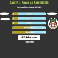 Danny L. Rowe vs Paul Mullin h2h player stats