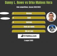 Danny L. Rowe vs Urko Mateos Vera h2h player stats